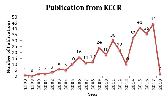 Publication from KCCR